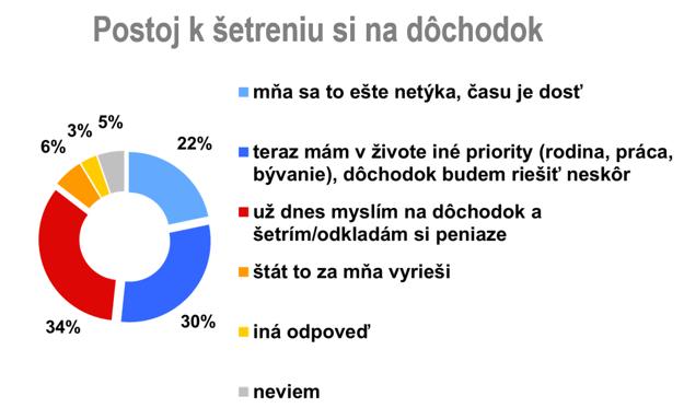 Reprezentatívny prieskum medzi dospelou populáciou, november 2016, agentúra Focus