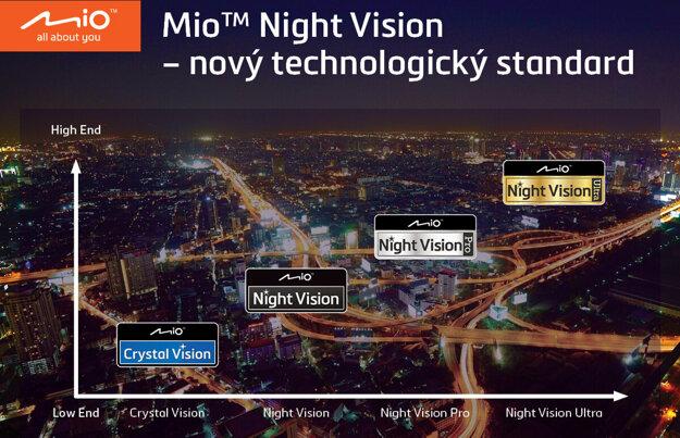 Nová stupnica nočného videnia pre palubné kamery: Night Vision Mio
