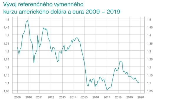Zdroj: ECB, 2019