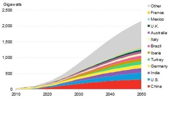 Graf 1: Celková kapacita solárnej energie vyrábanej u zákazníka podľa regiónu do roku 2050