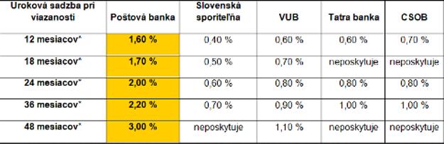 Ročná úroková sadzba pre termínovaný vklad v EUR pre občanov vo výške 3 000 €, bez vlastníctva bežného účtu  podľa internetových stránok bánk k 22. 11. 2013.