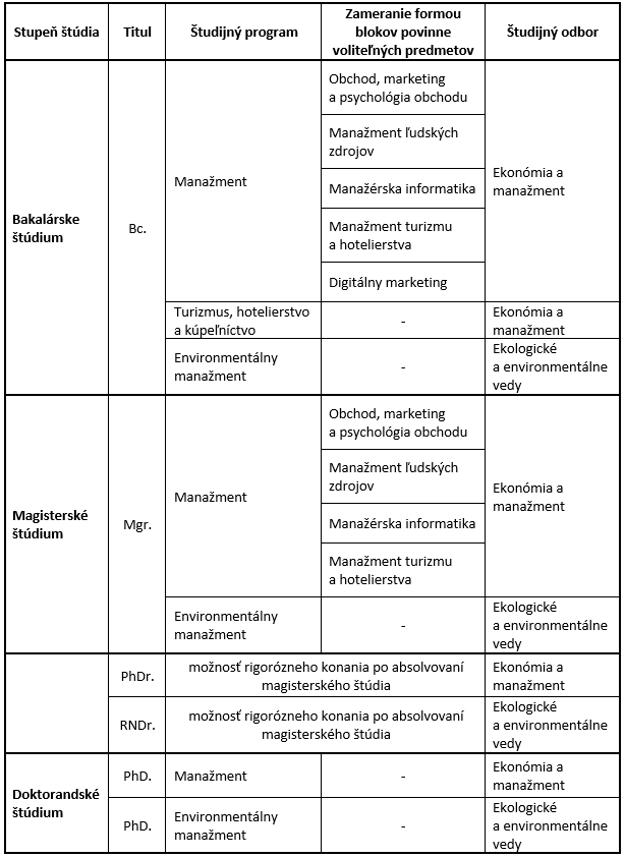 Komplexná ponuka študijných programov na Fakulte manažmentu Prešovskej univerzity v Prešove