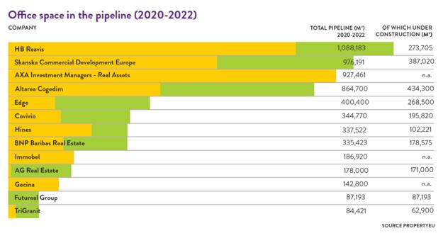 Property EU: Kancelárske priestory vo výstavbe a v plánoch (2020 - 2022) - prehľad.