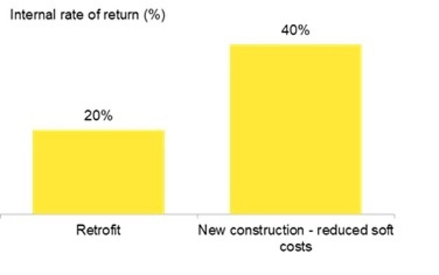 Graf 2: Výnosnosť solárnej technológie v domácnostiach v Kalifornii – existujúce stavby a novostavby