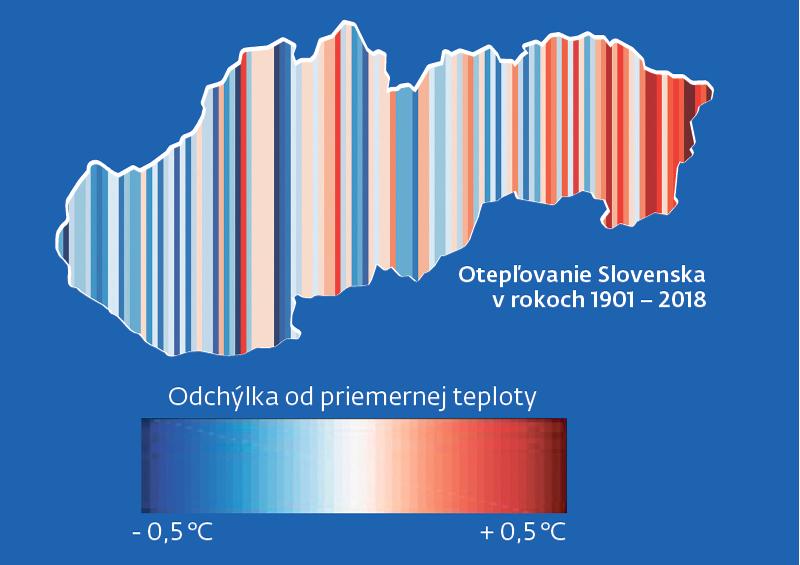 Ako rástla priemerná teplota na Slovensku