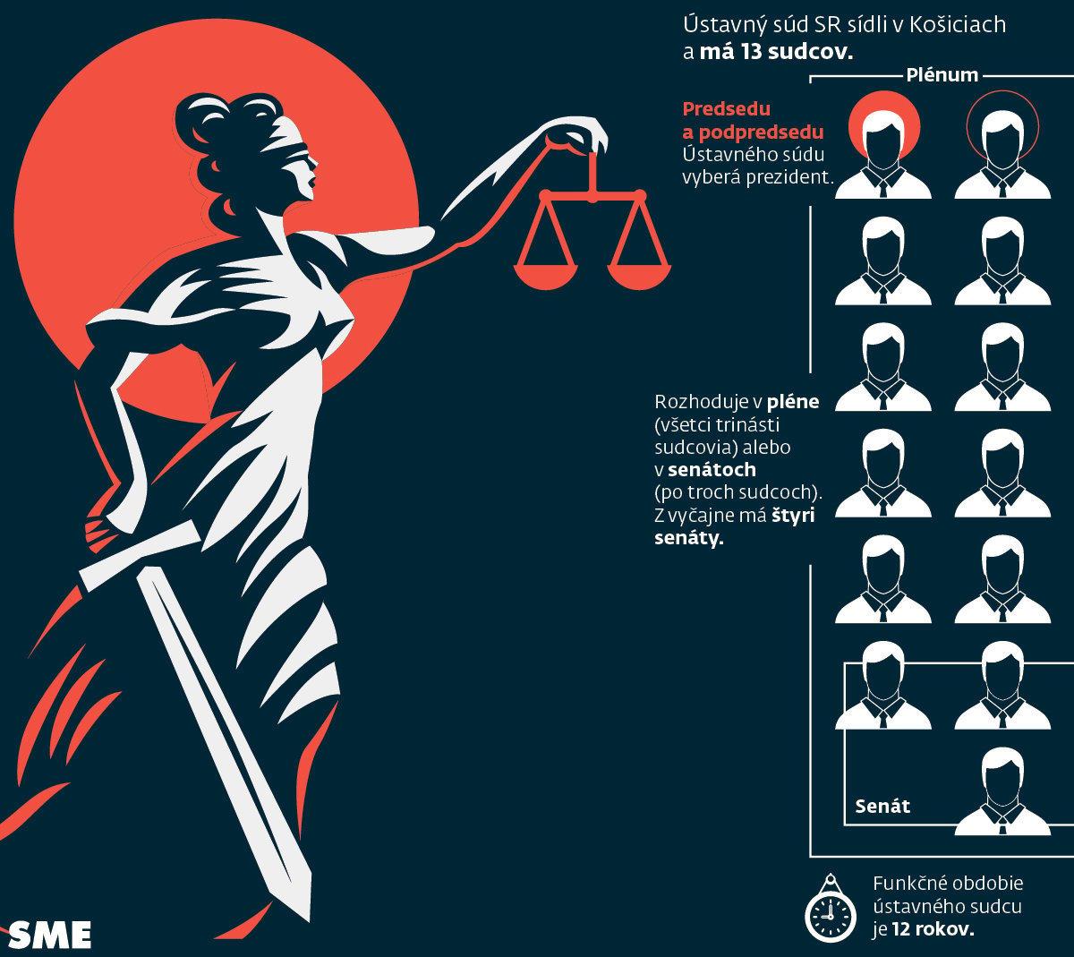 Zloženie ústavného súdu
