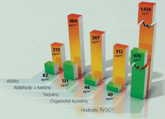 Výsledok štúdie Zdravý životný priestor v školách: Porovnanie rôznych prchavých organických látok (VOC) po 7 dňoch. Zelená – Trieda s cielene zvolenými bežnými stavebnými materiálmi, Oranžová – Trieda s náhodne zvolenými bežnými stavebnými materiálmi