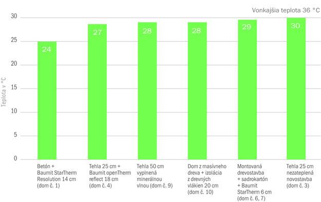 Graf: Priebeh vnútorných teplôt v interiéri vo výskumných domoch počas letného obdobia (36 °C)