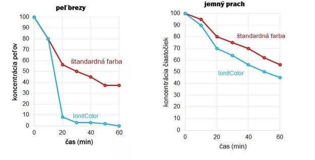 Graf poklesu alergénov v ovzduší pri použití klasickej interiérovej farby a Ionit Color.
