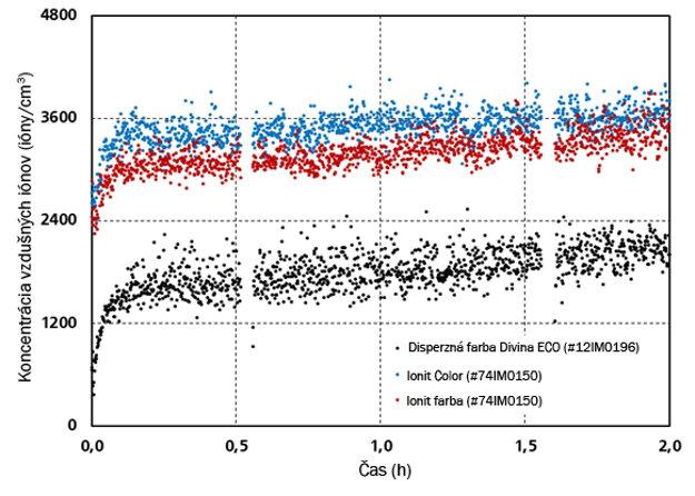Nemecký inštitút meral obsah iónov vo vnútornom vzduchu v dvoch rôznych miestnostiach. Z výsledkov meraní vyšlo, že miestnosť so špeciálnym minerálnym náterom Baumit IonitColor vykazovala oveľa viac vzdušných iónov ako miestnosť s bežnou disperznou vnútornou farbou.
