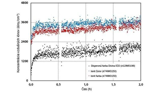 Porovnanie produkcie iónov.